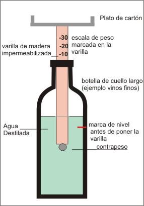 Balanza hidrostática