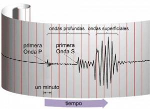 La escala de Richter