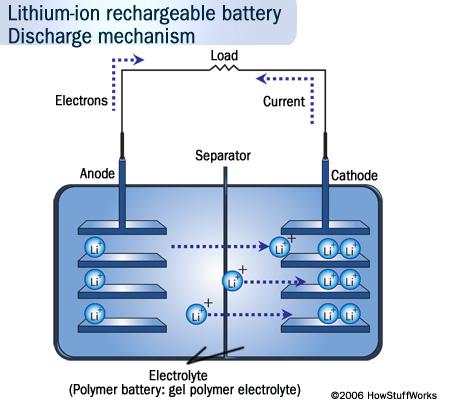 Baterias de ion litio